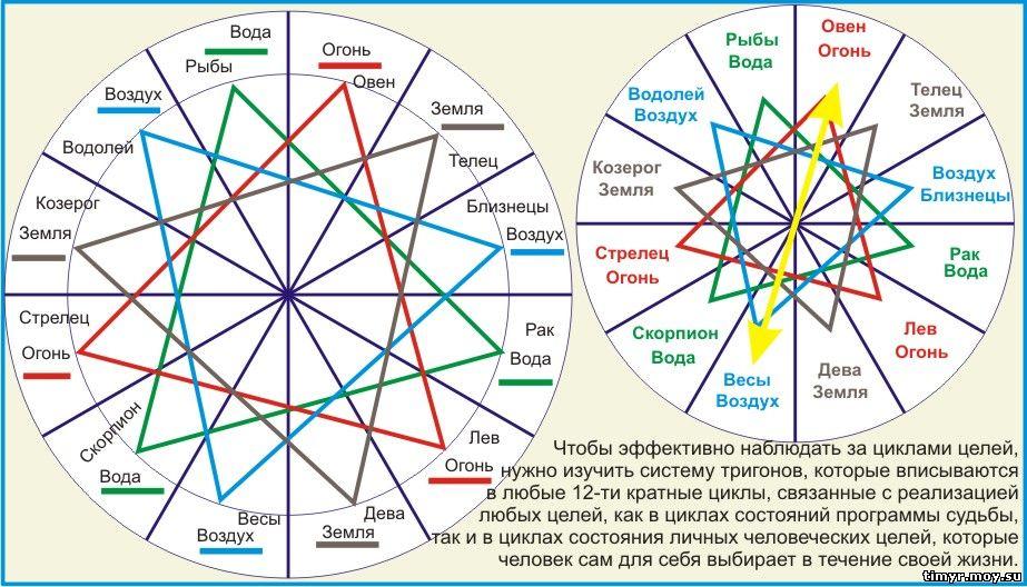 Циклы целей и тригоны.