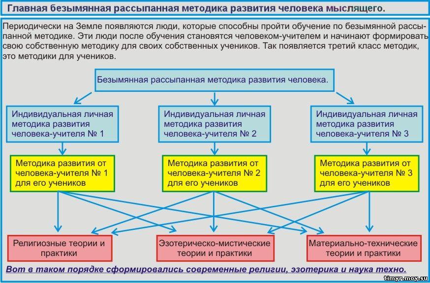 Методики развития человека