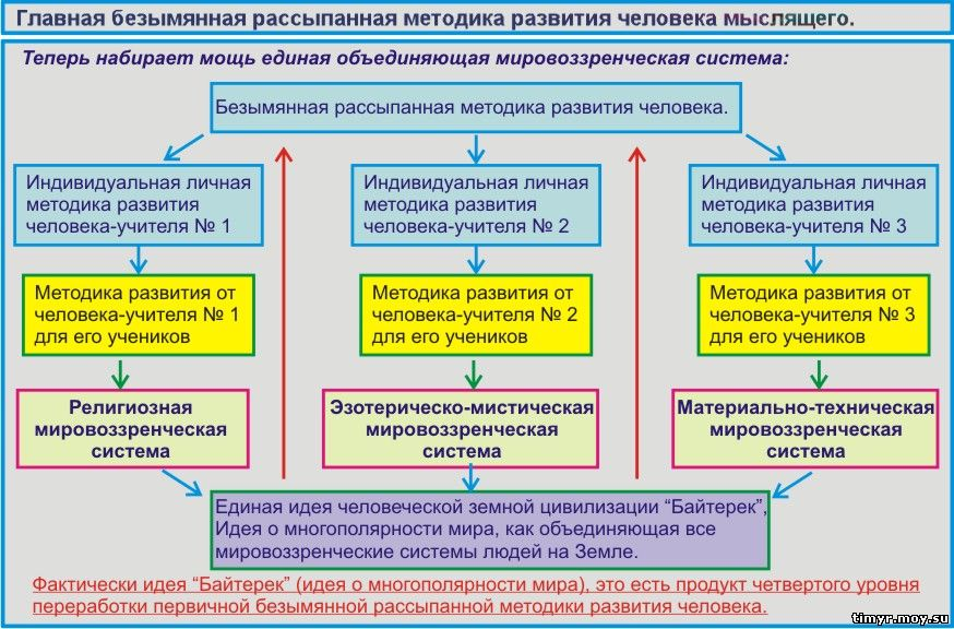 Методика развития человека.